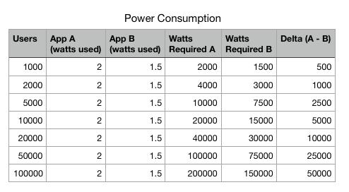 power_delta
